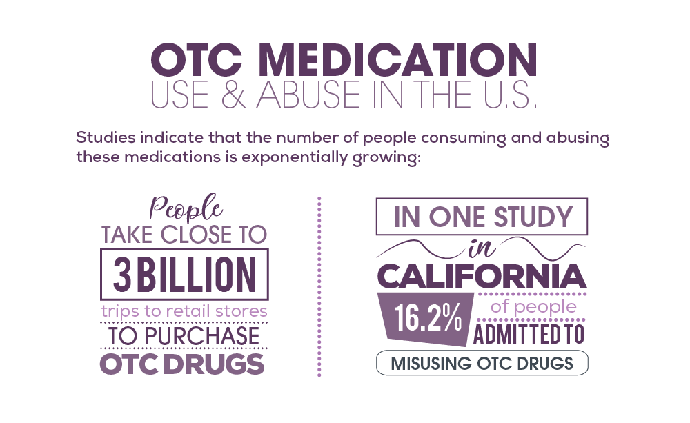 OTC Medication Statistics in the United States