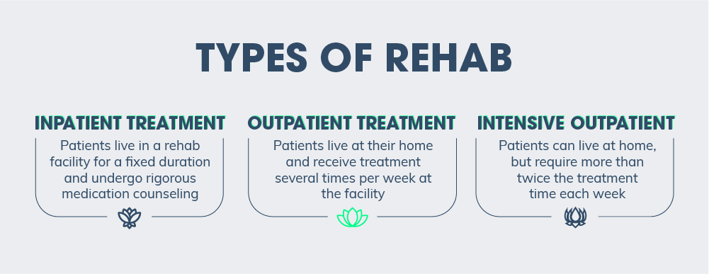 Types of rehab