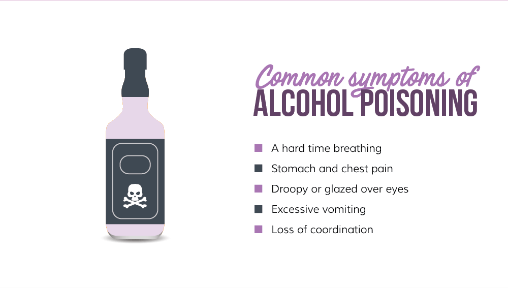 common symptoms of alcohol poisoning