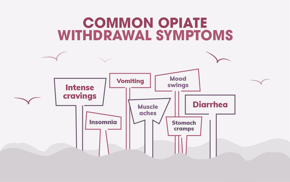 Opiate Withdrawal Symptoms