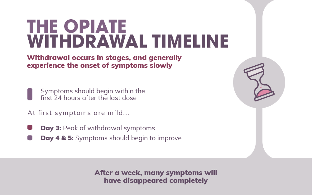 The Opiate Withdrawal Timeline