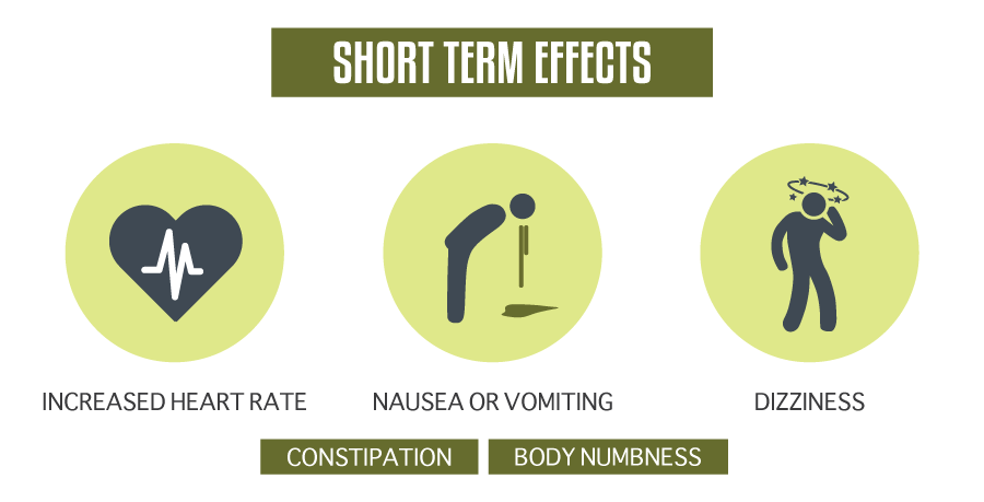 Short Term Effects of Strattera